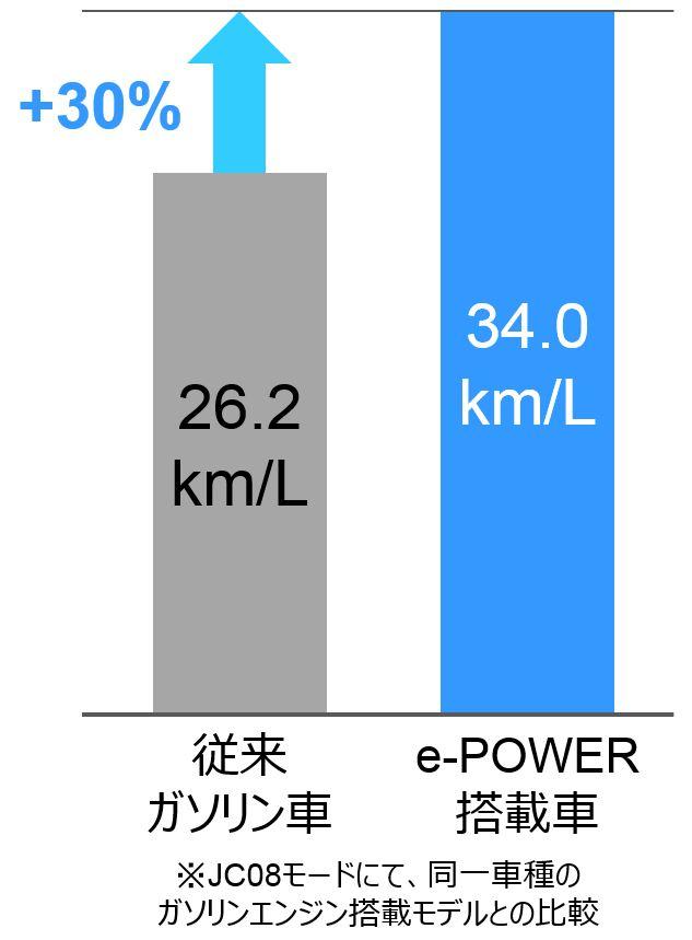 同一ガソリンエンジン比e-Power燃費30%向上